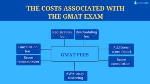 GMAT Fees