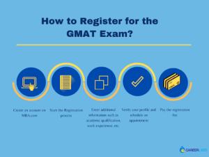 GMAT registration